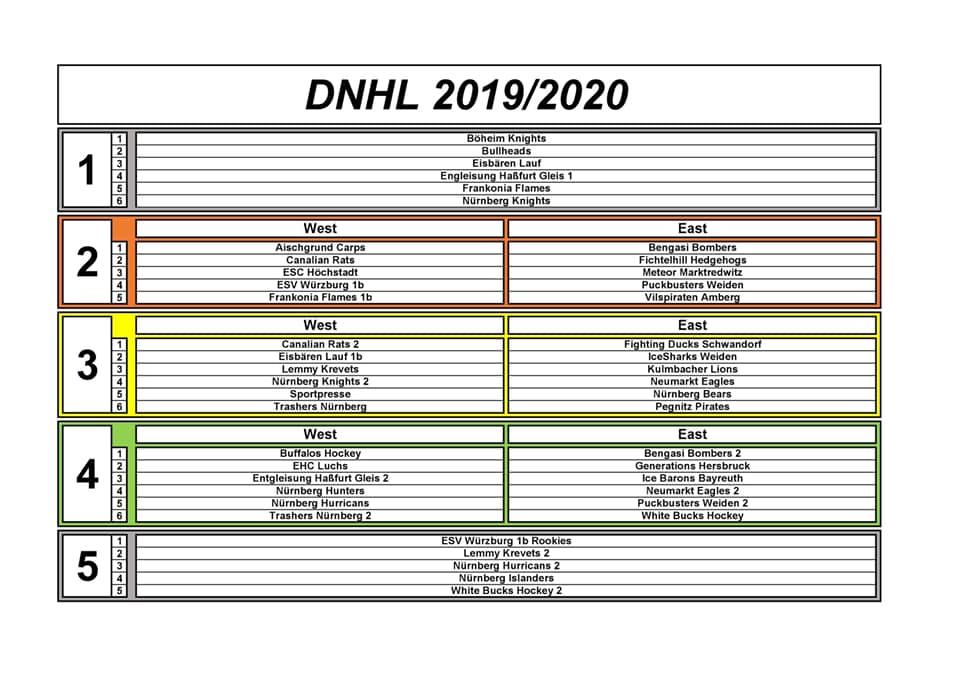 DNHL Ligeneinteilung 2019/20